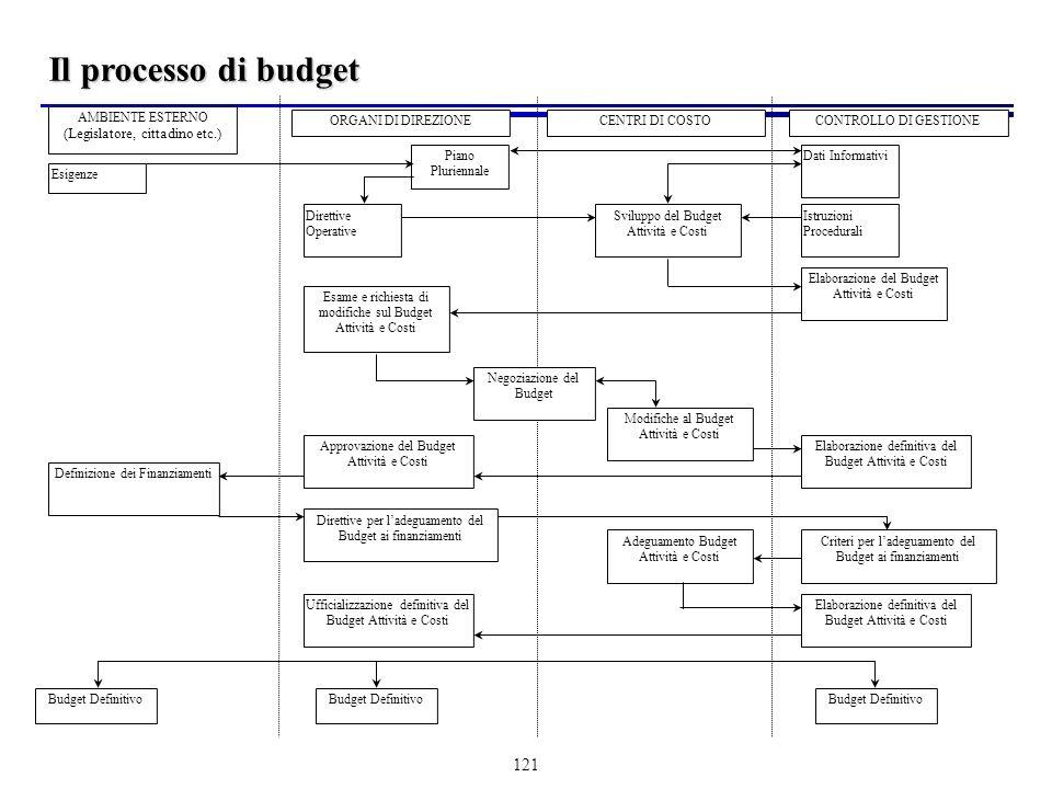 Il processo di budget (Legislatore, cittadino etc.) AMBIENTE ESTERNO