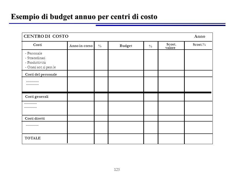 Esempio di budget annuo per centri di costo