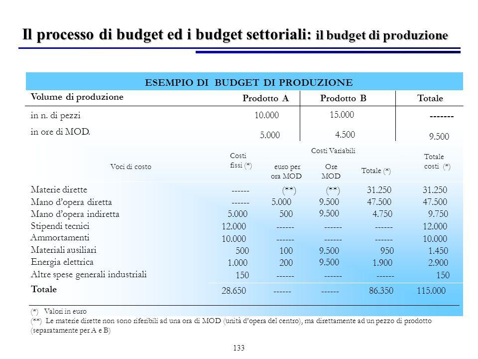 Il processo di budget ed i budget settoriali: il budget di produzione
