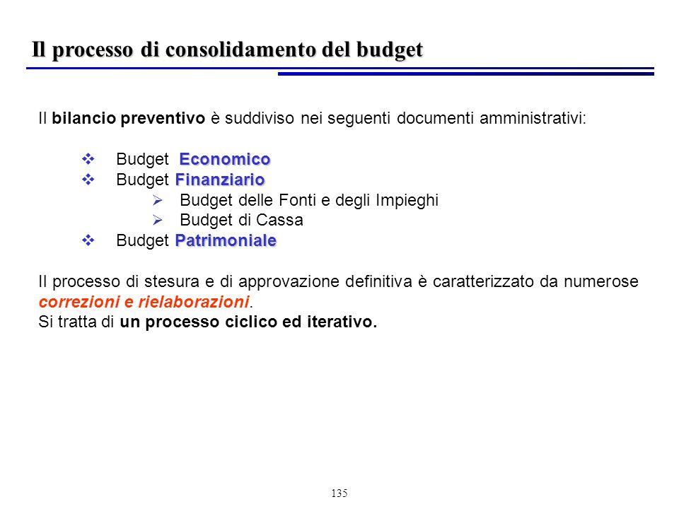 Il processo di consolidamento del budget