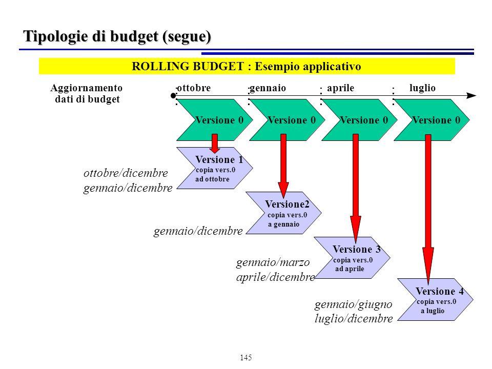 ROLLING BUDGET : Esempio applicativo