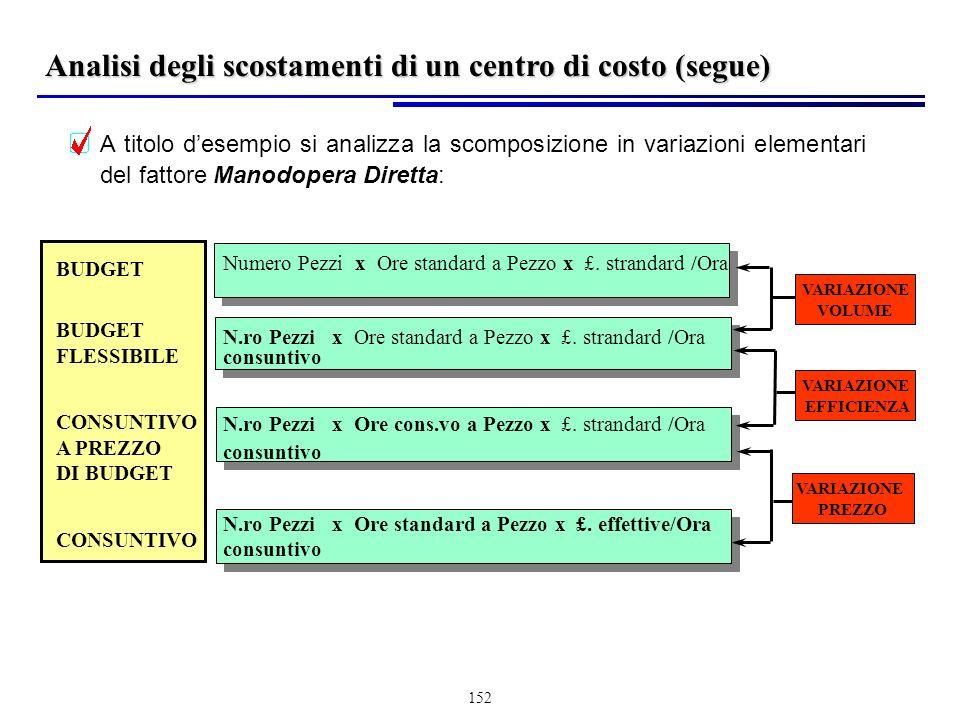 Analisi degli scostamenti di un centro di costo (segue)