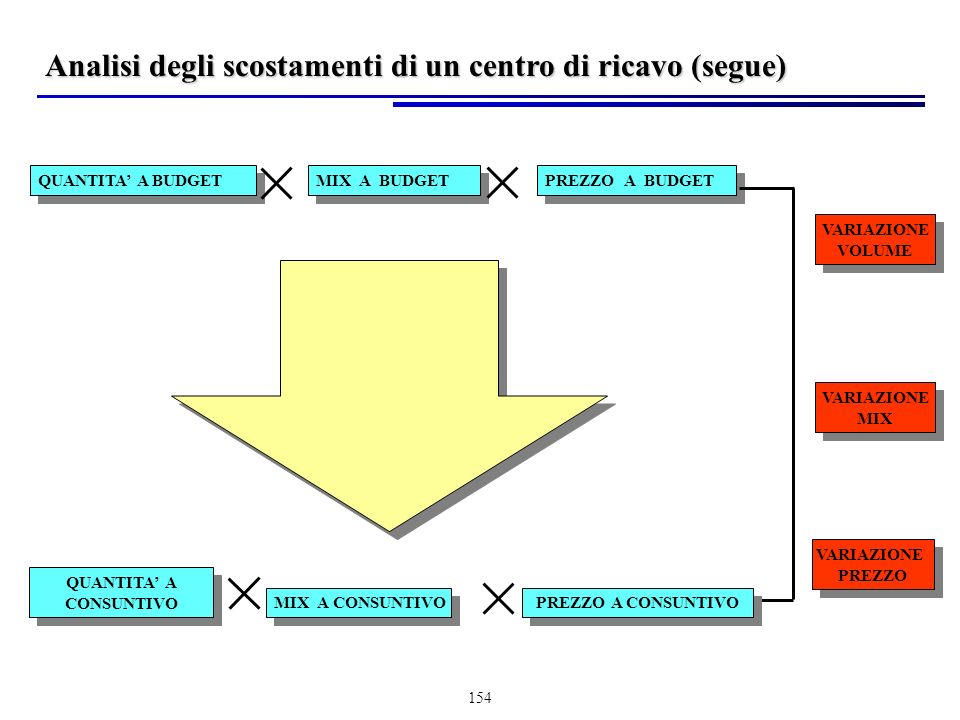 Analisi degli scostamenti di un centro di ricavo (segue)