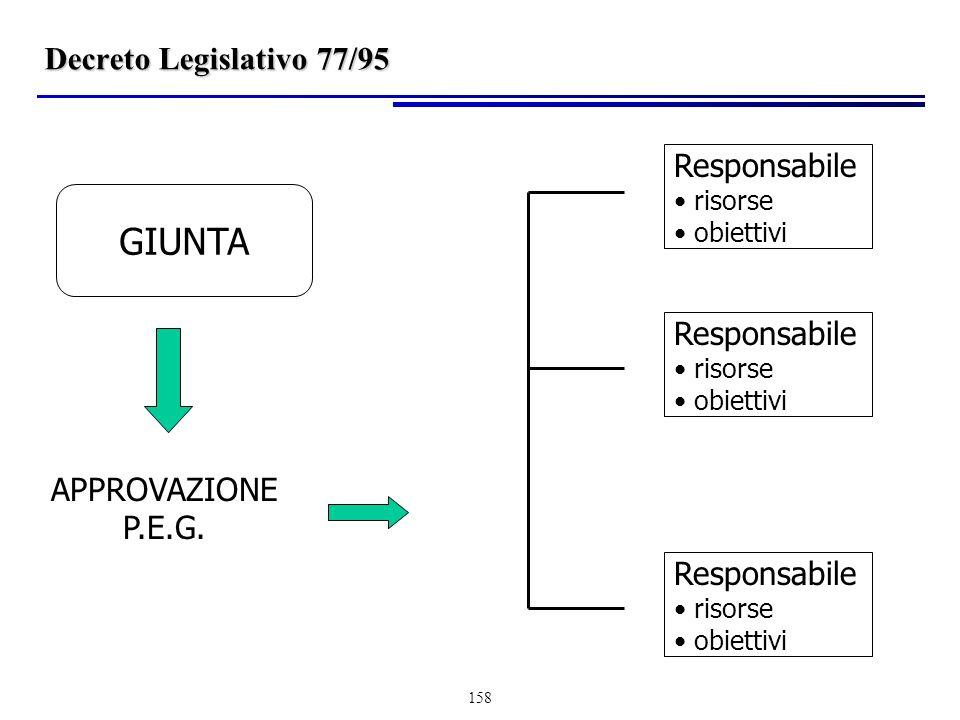 GIUNTA Decreto Legislativo 77/95 Responsabile Responsabile