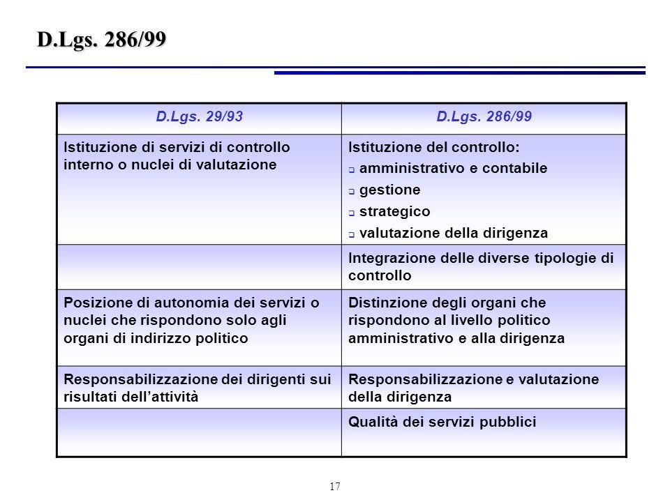D.Lgs. 286/99 D.Lgs. 29/93. D.Lgs. 286/99. Istituzione di servizi di controllo interno o nuclei di valutazione.