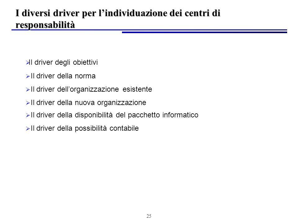I diversi driver per l'individuazione dei centri di responsabilità