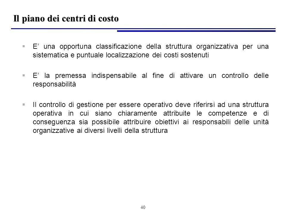 Il controllo della gestione ppt scaricare - Costo di una donazione di un immobile ...
