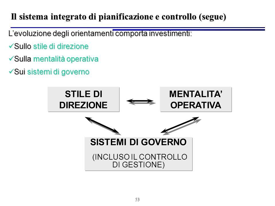 (INCLUSO IL CONTROLLO DI GESTIONE)