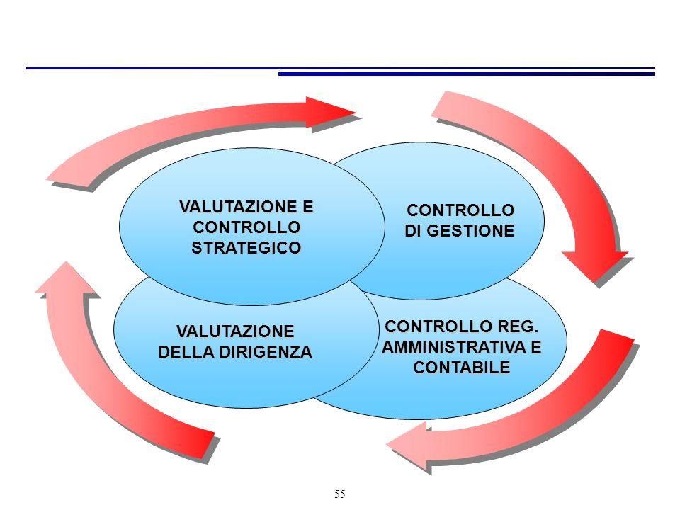 VALUTAZIONE E CONTROLLO STRATEGICO CONTROLLO DI GESTIONE