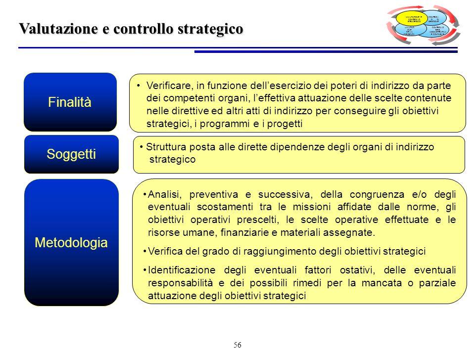 Valutazione e controllo strategico