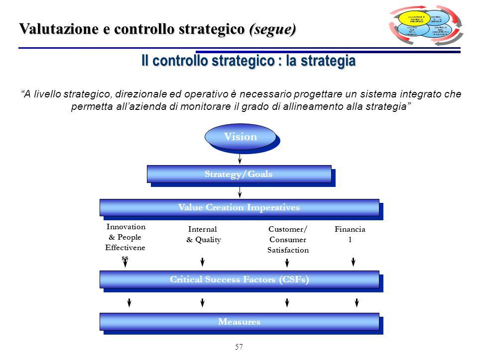 Il controllo strategico : la strategia
