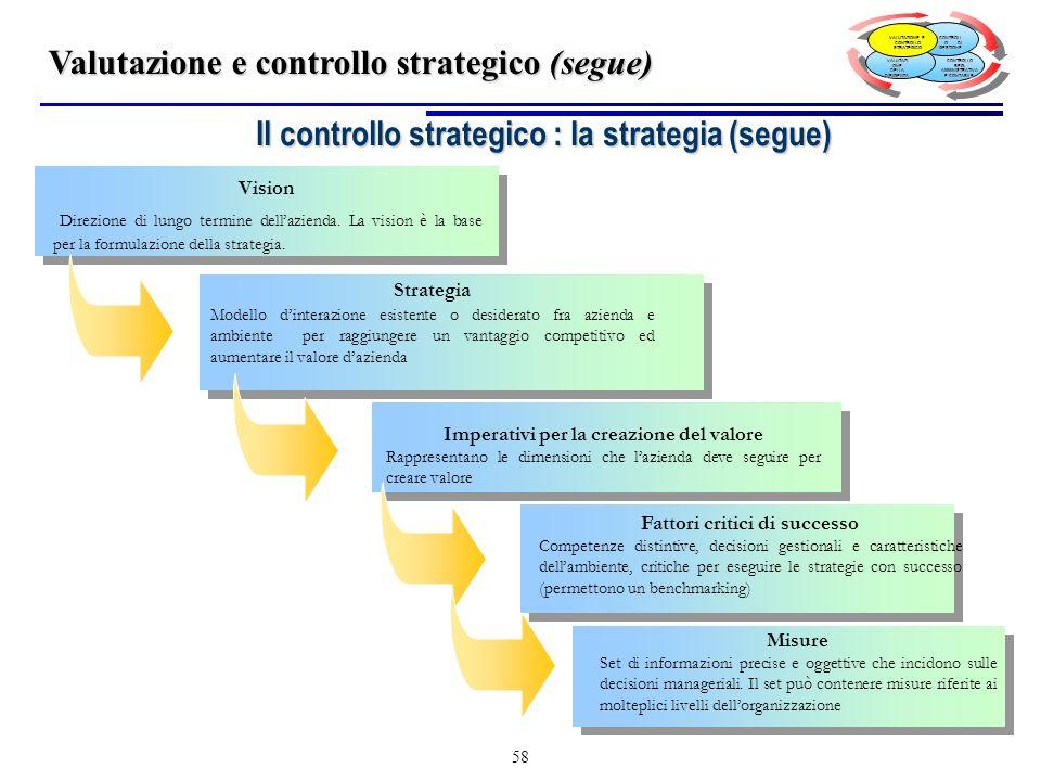 Il controllo strategico : la strategia (segue)