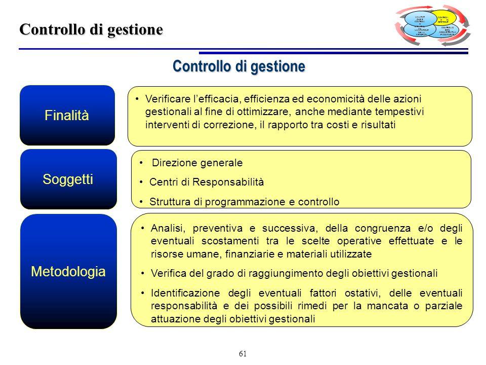 Controllo di gestione Controllo di gestione Finalità Soggetti