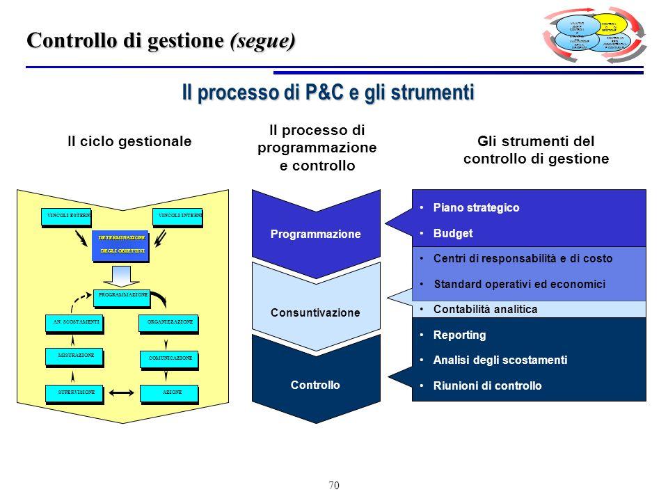 Il processo di P&C e gli strumenti