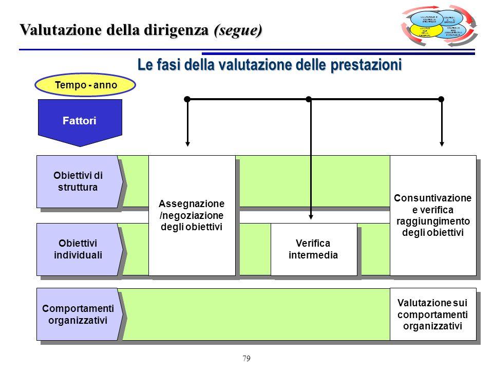 Le fasi della valutazione delle prestazioni