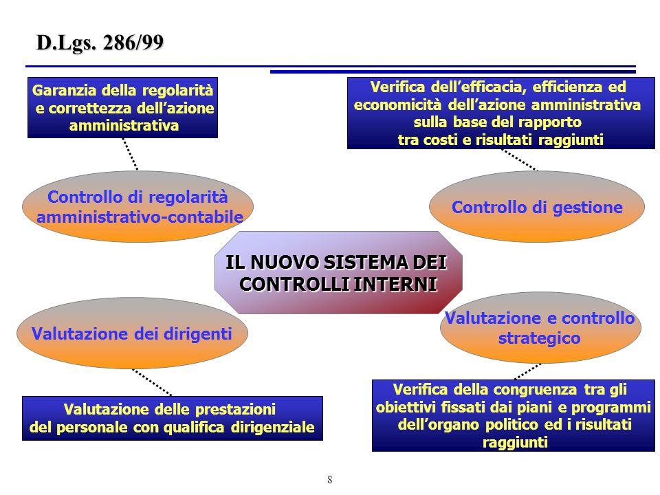 D.Lgs. 286/99 IL NUOVO SISTEMA DEI CONTROLLI INTERNI