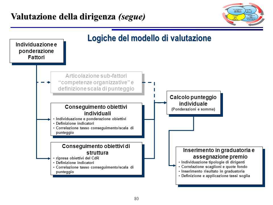 Logiche del modello di valutazione