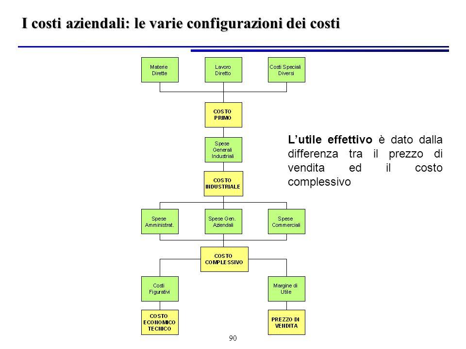 I costi aziendali: le varie configurazioni dei costi