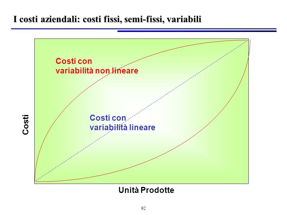 I costi aziendali: costi fissi, semi-fissi, variabili