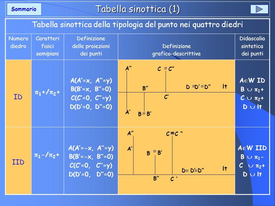 Tabella sinottica della tipologia del punto nei quattro diedri
