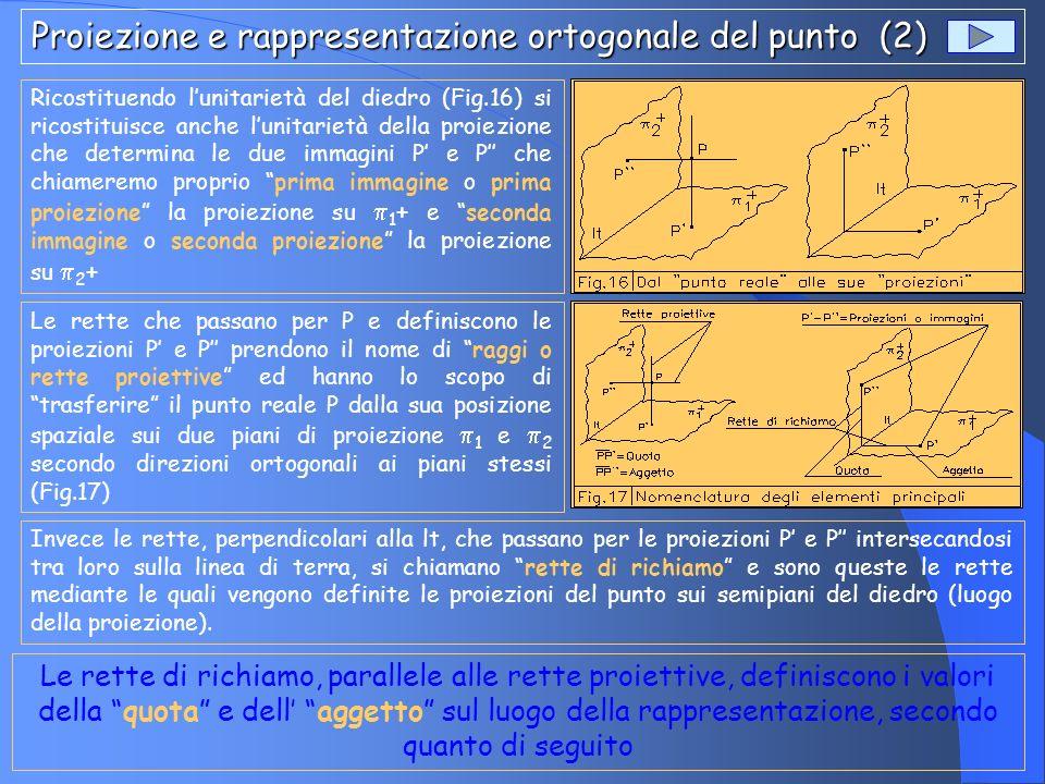 Proiezione e rappresentazione ortogonale del punto (2)