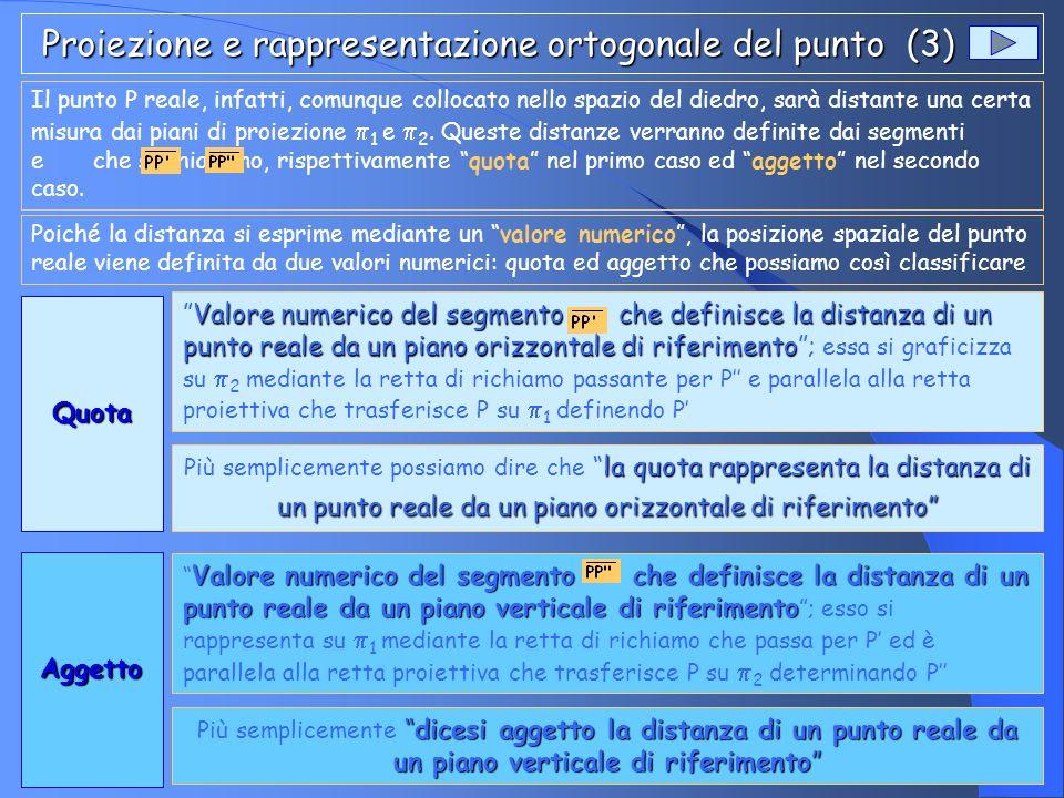 Proiezione e rappresentazione ortogonale del punto (3)