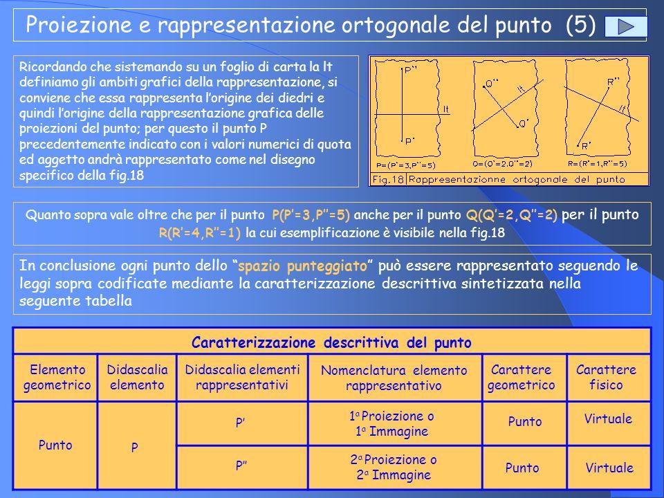 Proiezione e rappresentazione ortogonale del punto (5)