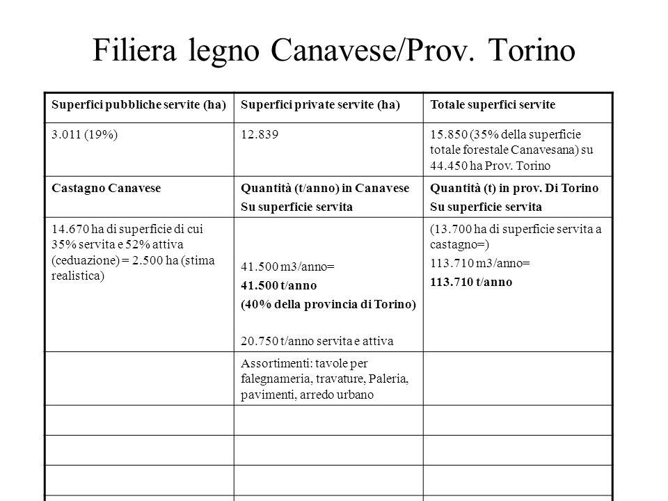 Filiera legno Canavese/Prov. Torino