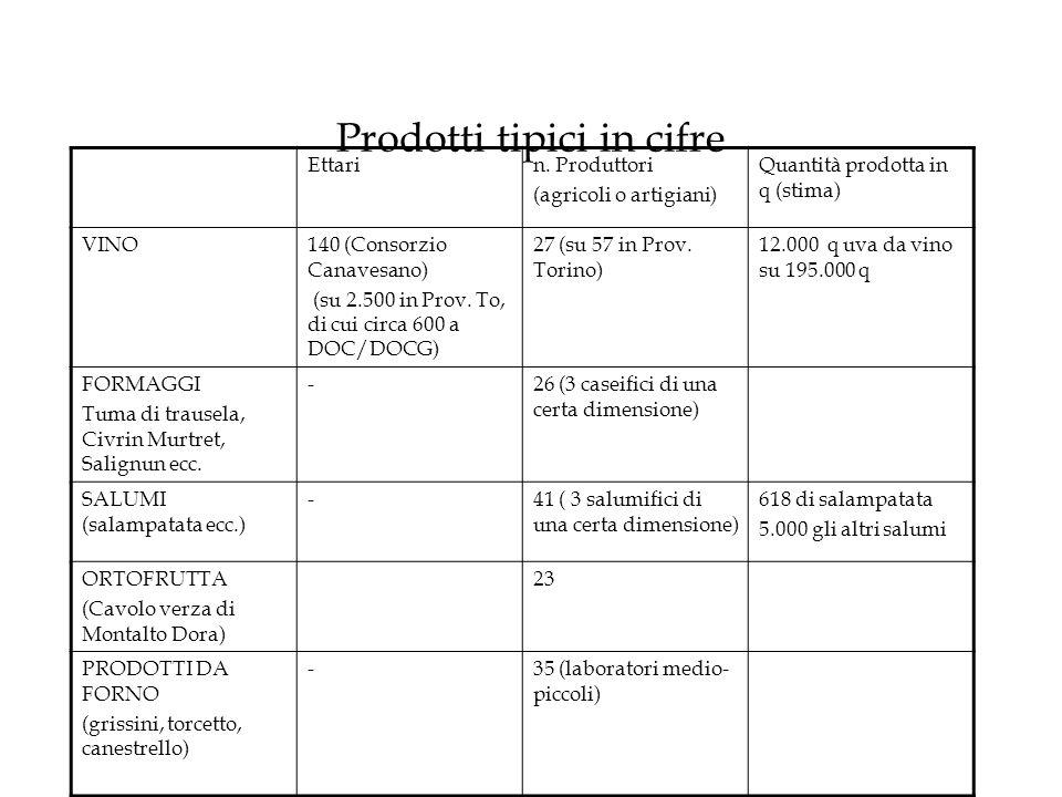Prodotti tipici in cifre