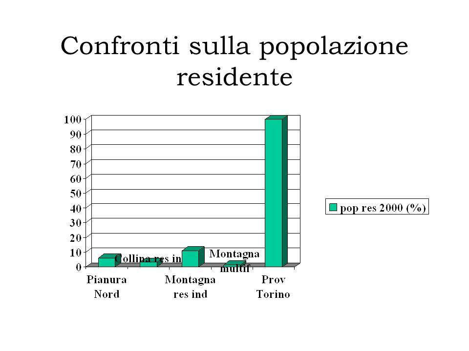 Confronti sulla popolazione residente