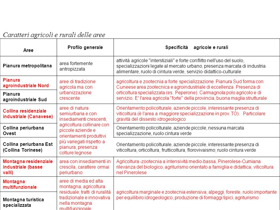 Specificità agricole e rurali