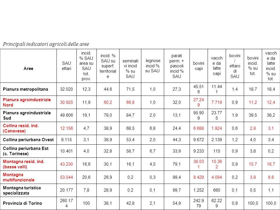 Principali indicatori agricoli delle aree