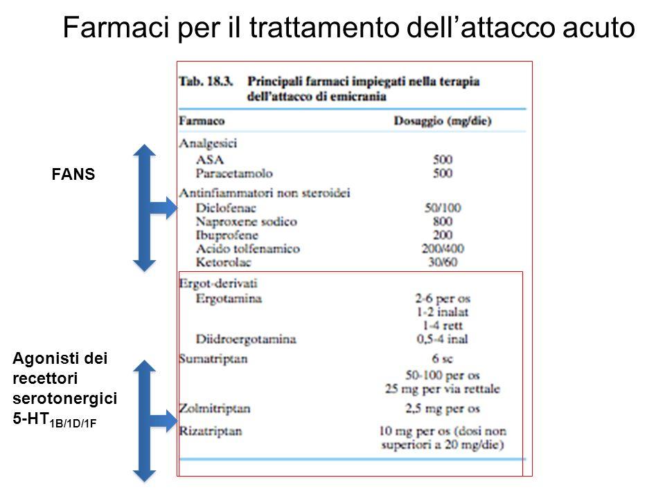 Farmaci per il trattamento dell'attacco acuto