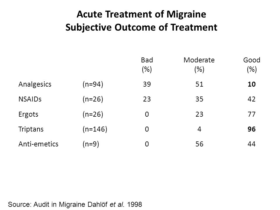 Acute Treatment of Migraine Subjective Outcome of Treatment