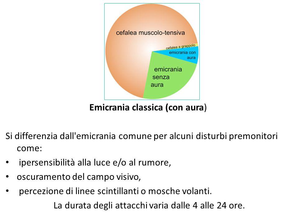 Emicrania classica (con aura)