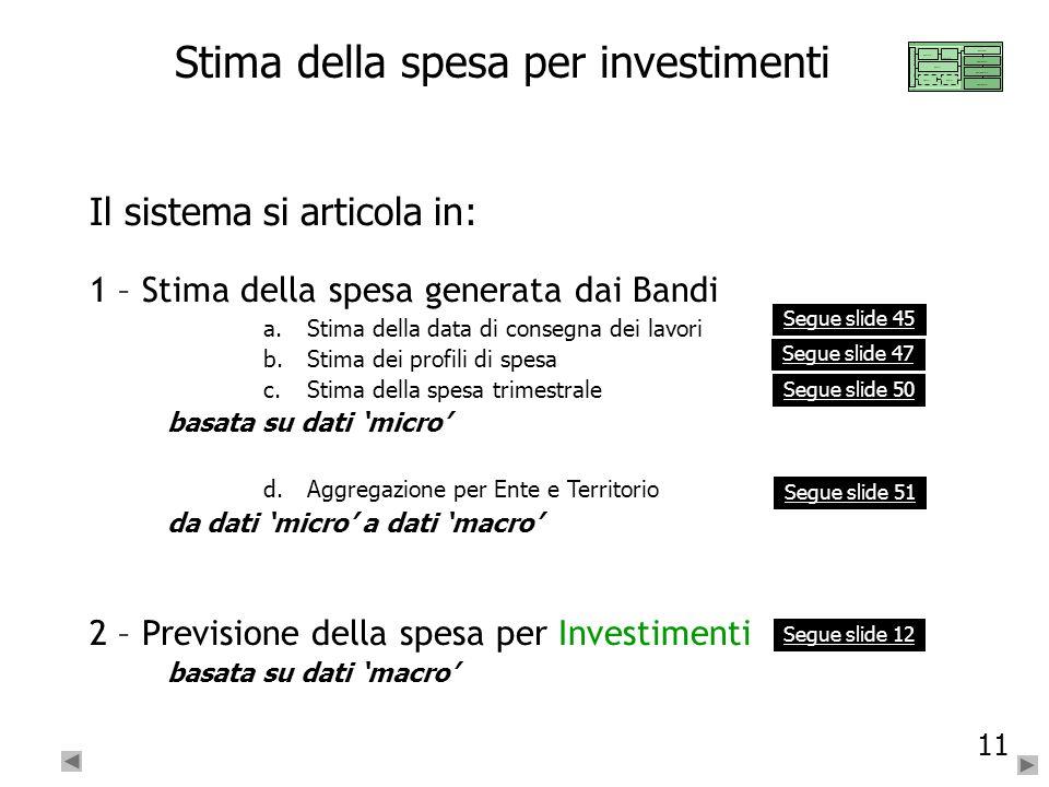 Stima della spesa per investimenti
