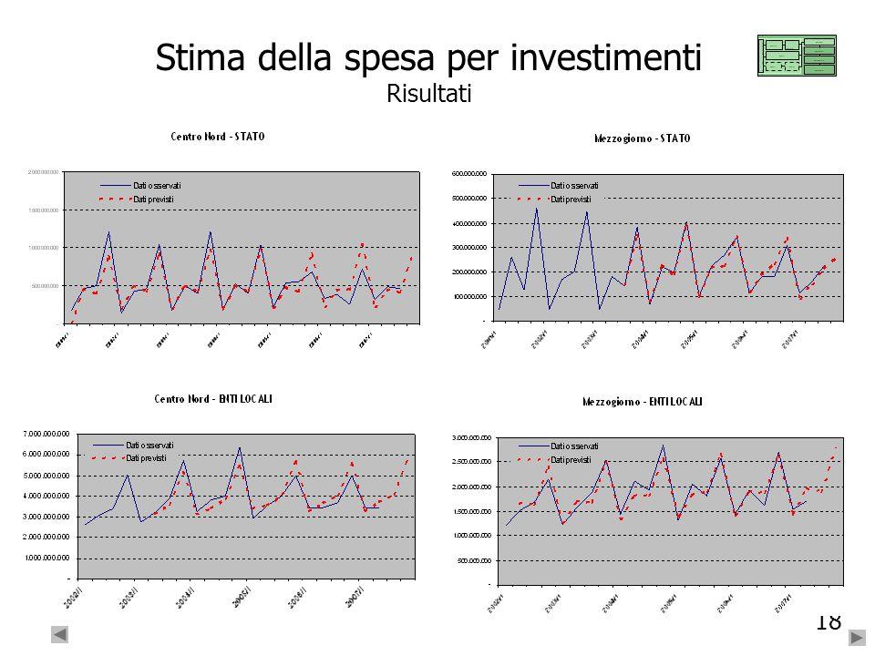 Stima della spesa per investimenti Risultati