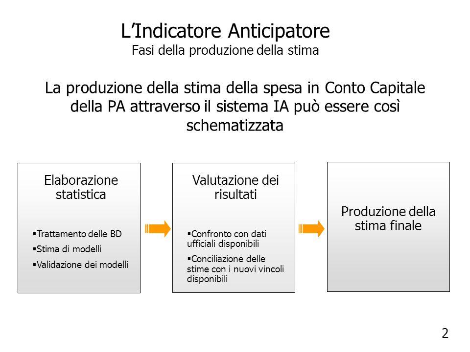 L'Indicatore Anticipatore Fasi della produzione della stima