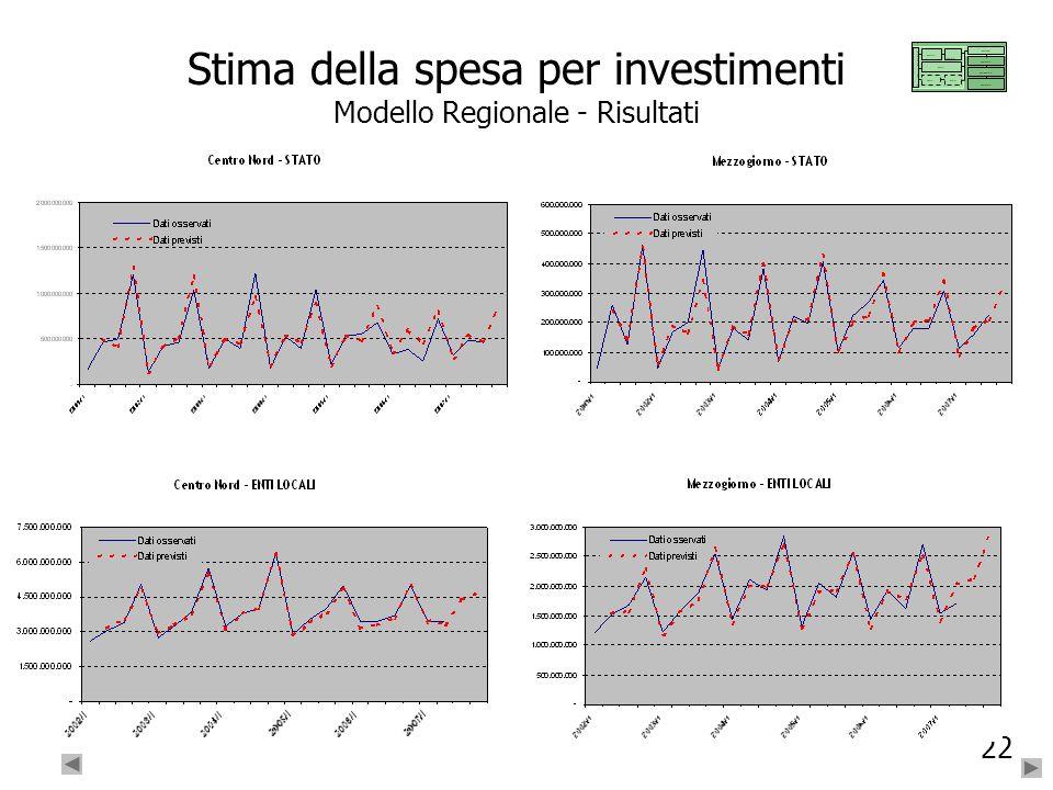 Stima della spesa per investimenti Modello Regionale - Risultati