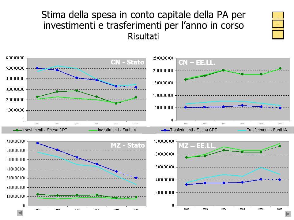 Stima della spesa in conto capitale della PA per investimenti e trasferimenti per l'anno in corso Risultati