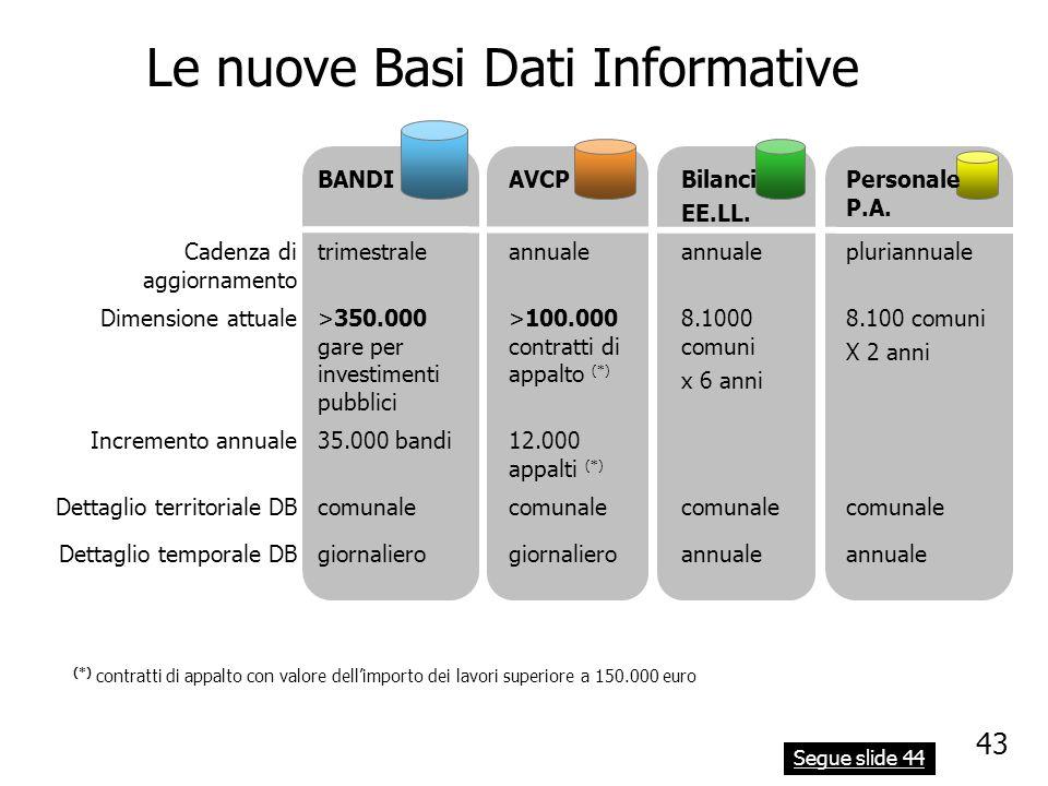 Le nuove Basi Dati Informative