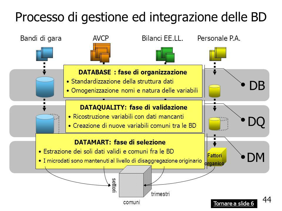 Processo di gestione ed integrazione delle BD