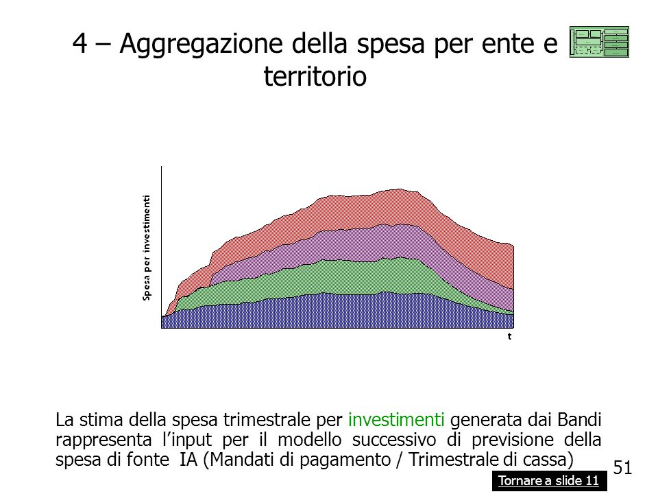 4 – Aggregazione della spesa per ente e territorio