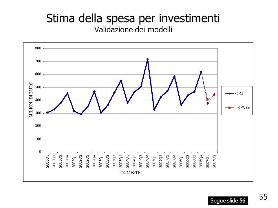 Stima della spesa per investimenti Validazione dei modelli