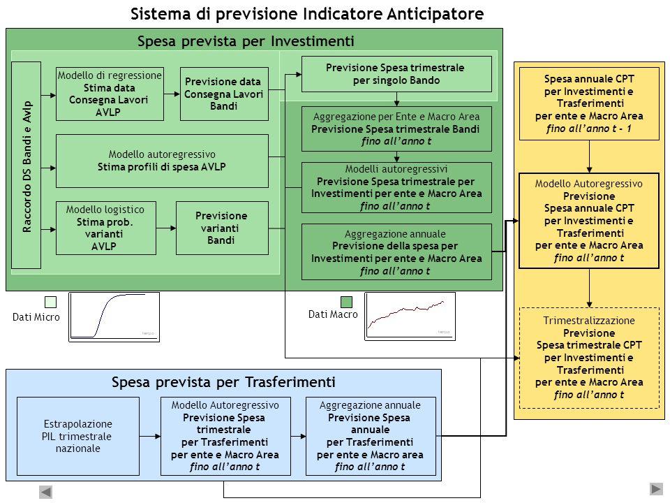 Sistema di previsione Indicatore Anticipatore