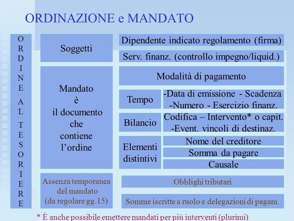 ORDINAZIONE e MANDATO Dipendente indicato regolamento (firma) Soggetti