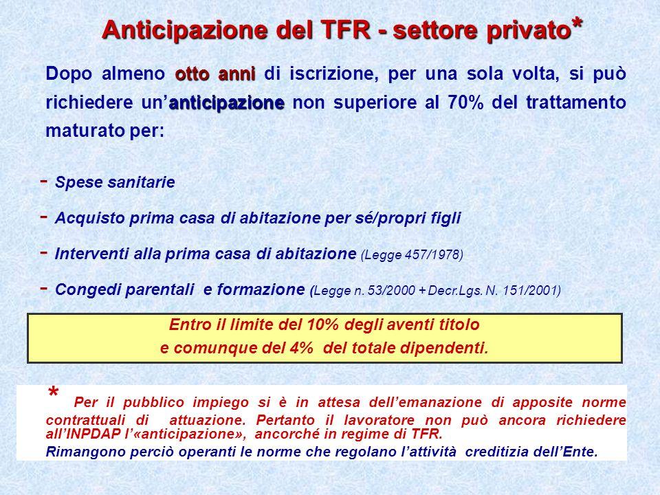 Anticipazione del TFR - settore privato*
