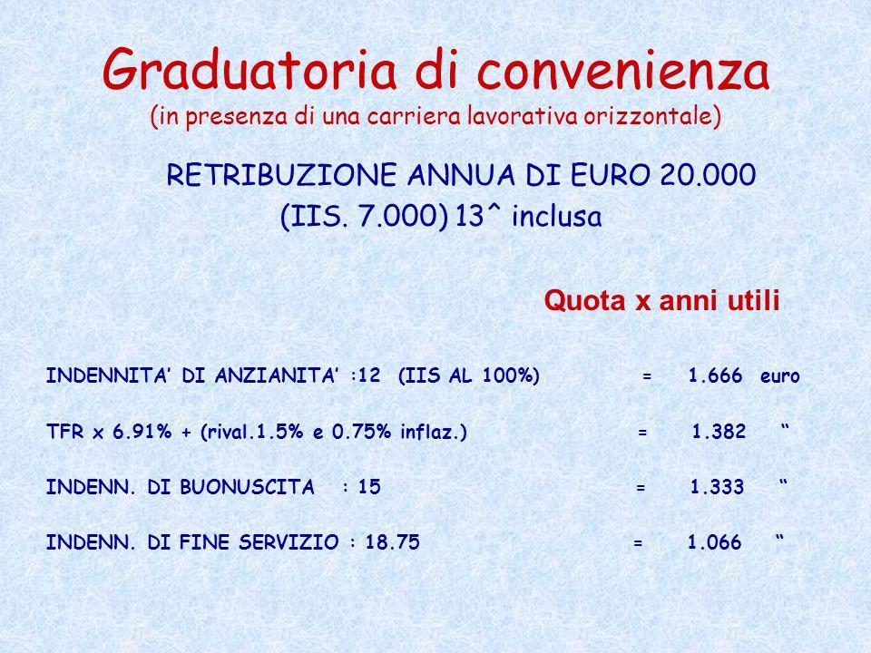 Graduatoria di convenienza (in presenza di una carriera lavorativa orizzontale)