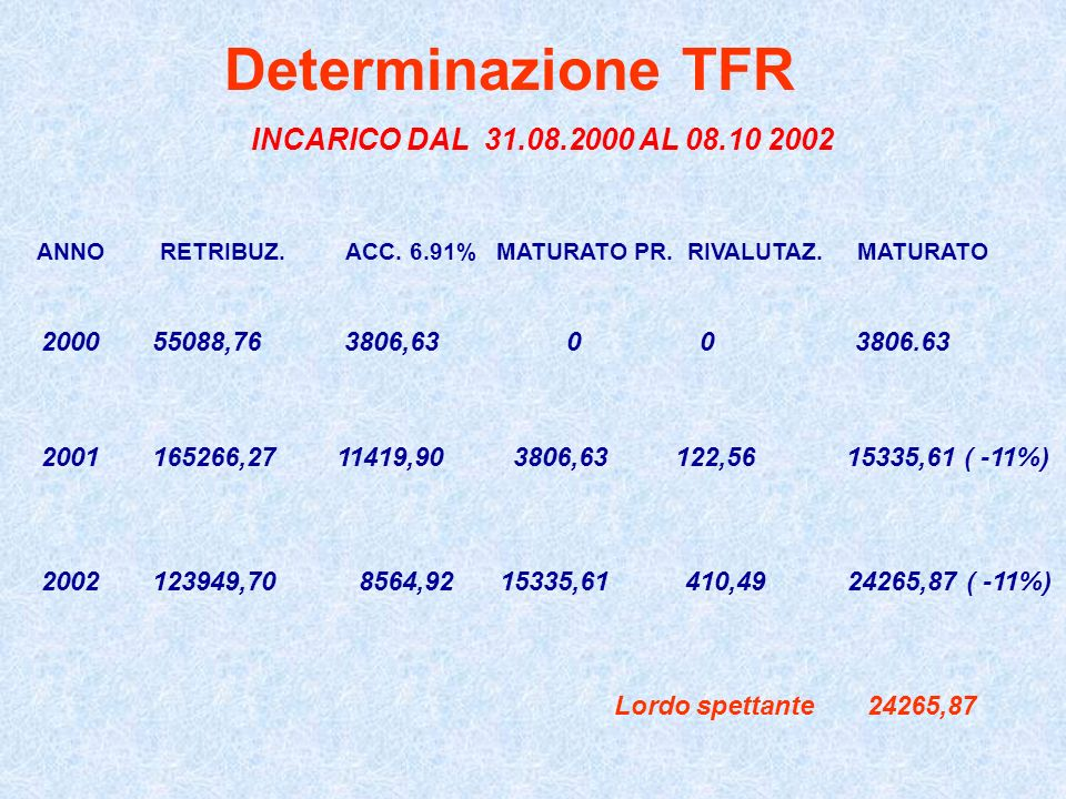 Determinazione TFR INCARICO DAL 31.08.2000 AL 08.10 2002. ANNO RETRIBUZ. ACC. 6.91% MATURATO PR. RIVALUTAZ. MATURATO.
