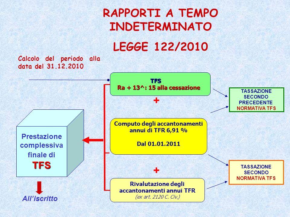 RAPPORTI A TEMPO INDETERMINATO LEGGE 122/2010